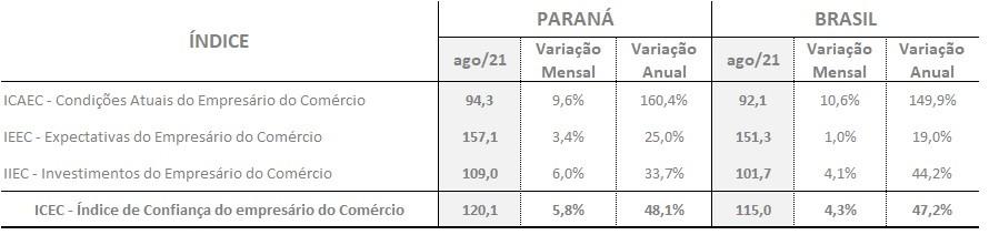 Varejistas paranaenses estão mais confiantes na retomada econômica