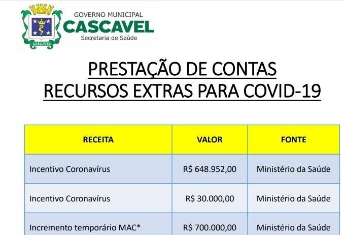 Secretaria de Saúde apresenta balanço de investimentos no combate à Covid-19