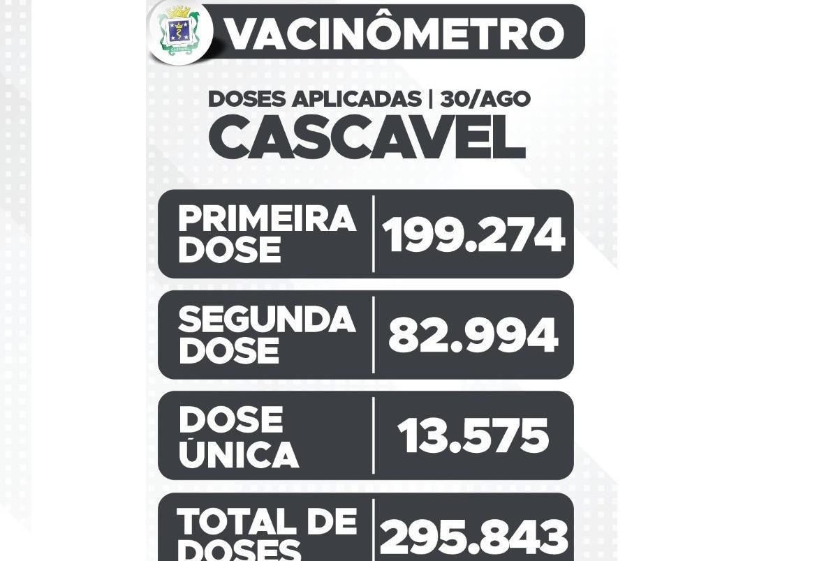 Mais de 199 mil cascavelenses receberam a primeira dose da vacina contra a Covid-19