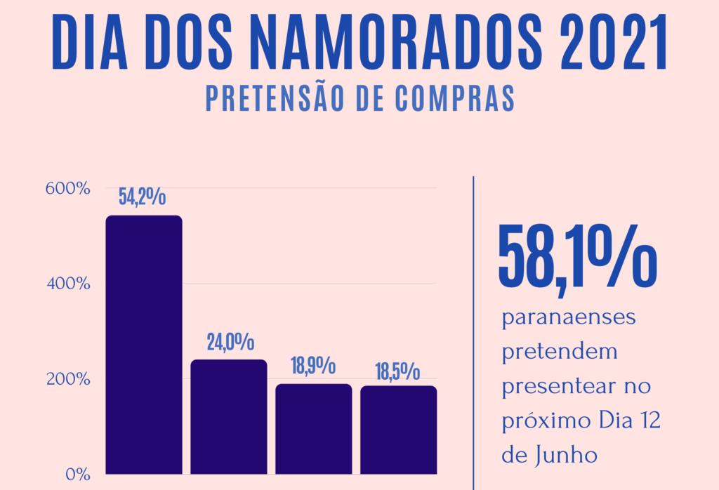 58% dos paranaenses pretendem presentear no Dia dos Namorados