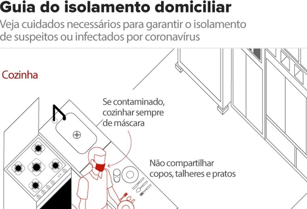 Como preparar sua casa para conviver com suspeitos de infecção por coronavírus?